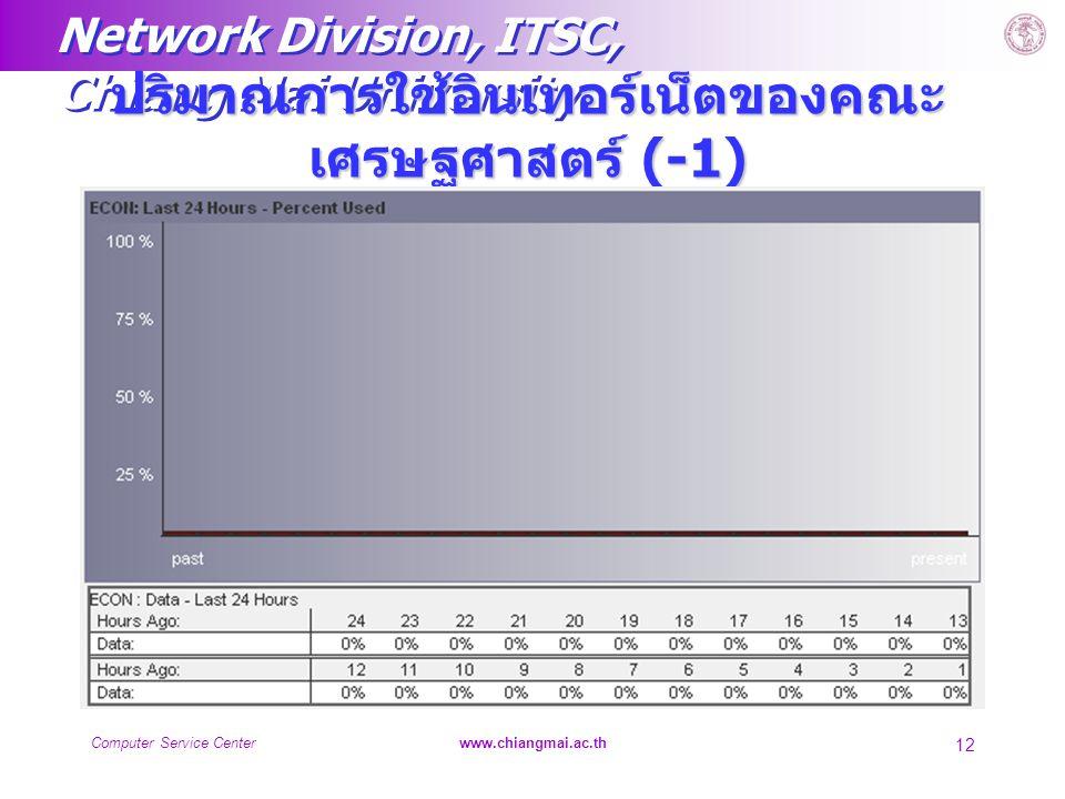 Network Division, ITSC, Chiang Mai University Computer Service Centerwww.chiangmai.ac.th 12 ปริมาณการใช้อินเทอร์เน็ตของคณะ เศรษฐศาสตร์ (-1)