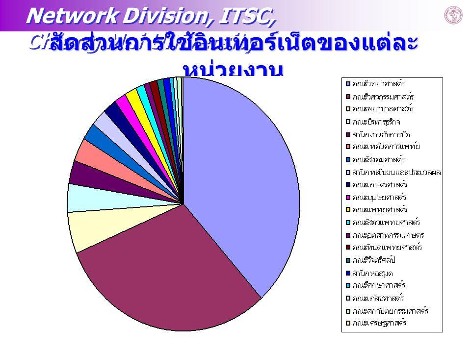Network Division, ITSC, Chiang Mai University Computer Service Centerwww.chiangmai.ac.th 13 สัดส่วนการใช้อินเทอร์เน็ตของแต่ละ หน่วยงาน