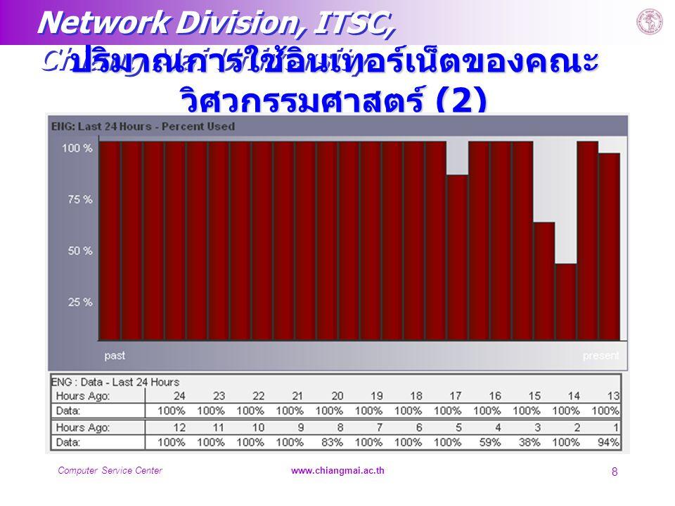 Network Division, ITSC, Chiang Mai University Computer Service Centerwww.chiangmai.ac.th 8 ปริมาณการใช้อินเทอร์เน็ตของคณะ วิศวกรรมศาสตร์ (2)
