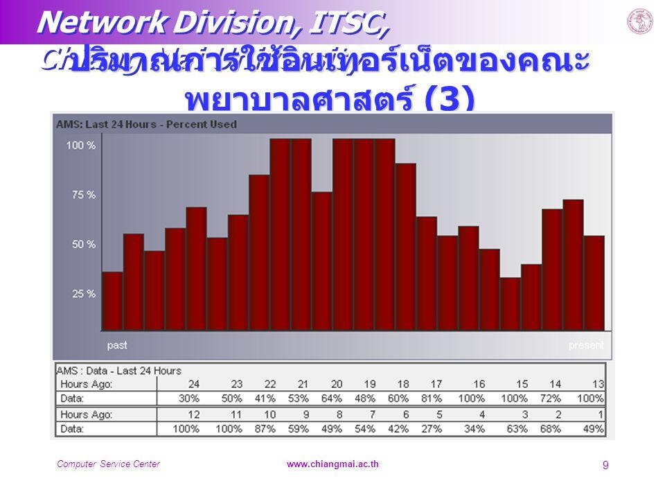 Network Division, ITSC, Chiang Mai University Computer Service Centerwww.chiangmai.ac.th 9 ปริมาณการใช้อินเทอร์เน็ตของคณะ พยาบาลศาสตร์ (3)
