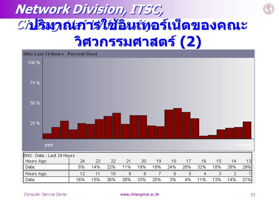Network Division, ITSC, Chiang Mai University Computer Service Centerwww.chiangmai.ac.th 11 ปริมาณการใช้อินเทอร์เน็ตของคณะ วิศวกรรมศาสตร์ (2)