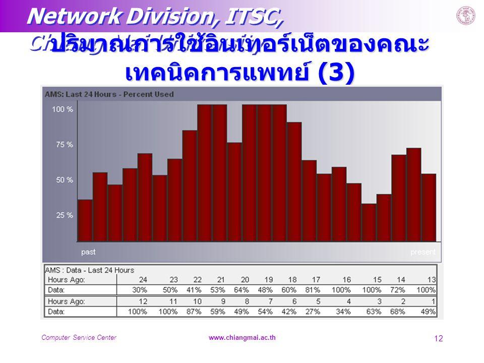 Network Division, ITSC, Chiang Mai University Computer Service Centerwww.chiangmai.ac.th 12 ปริมาณการใช้อินเทอร์เน็ตของคณะ เทคนิคการแพทย์ (3)