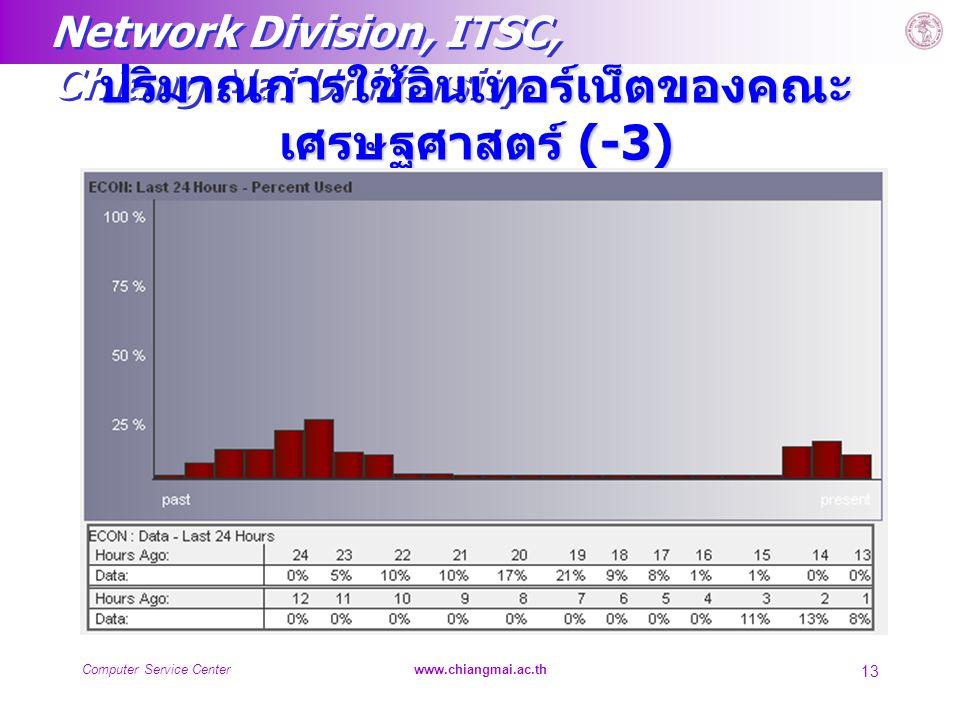 Network Division, ITSC, Chiang Mai University Computer Service Centerwww.chiangmai.ac.th 13 ปริมาณการใช้อินเทอร์เน็ตของคณะ เศรษฐศาสตร์ (-3)