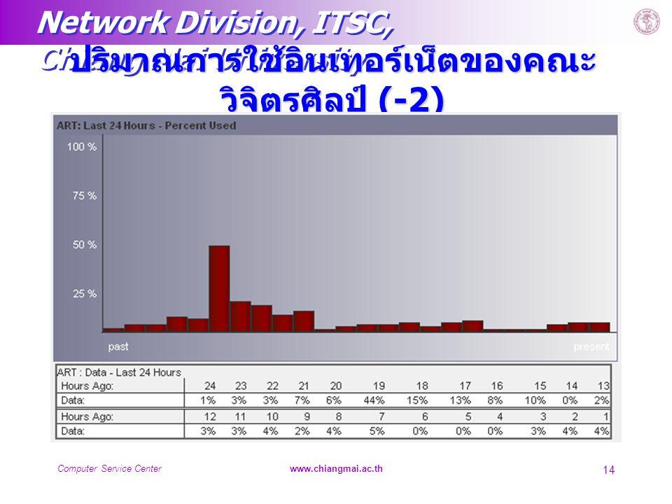 Network Division, ITSC, Chiang Mai University Computer Service Centerwww.chiangmai.ac.th 14 ปริมาณการใช้อินเทอร์เน็ตของคณะ วิจิตรศิลป์ (-2)