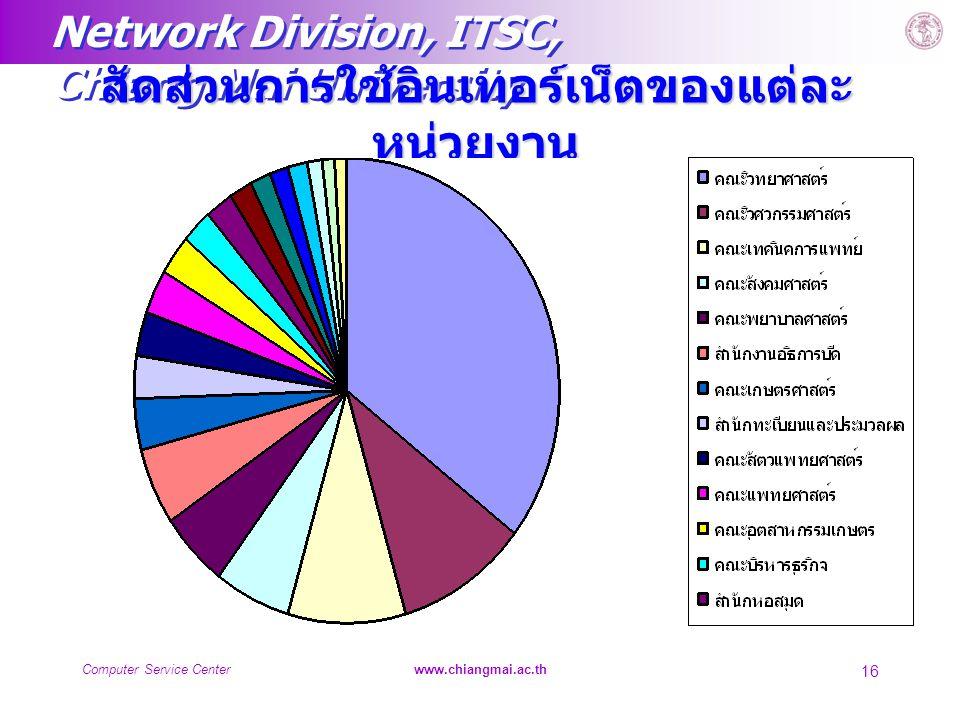 Network Division, ITSC, Chiang Mai University Computer Service Centerwww.chiangmai.ac.th 16 สัดส่วนการใช้อินเทอร์เน็ตของแต่ละ หน่วยงาน