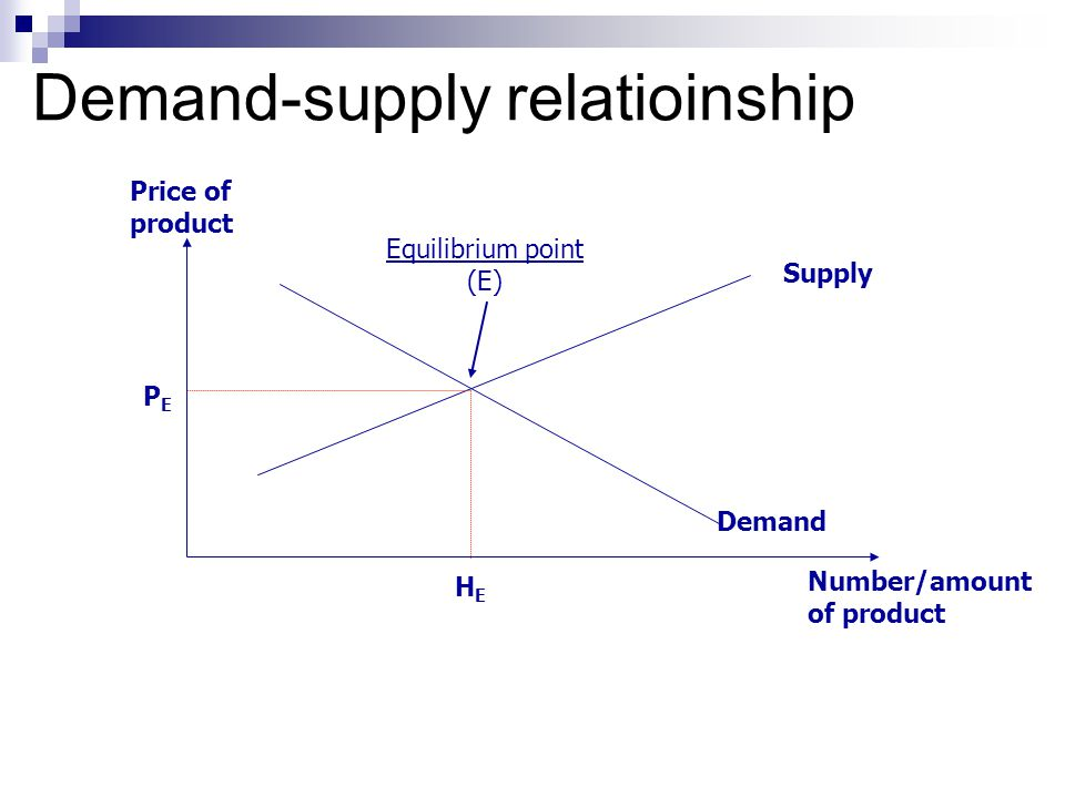 Demand-supply relatioinship Number/amount of product Price of product Demand Supply PEPE HEHE Equilibrium point (E)