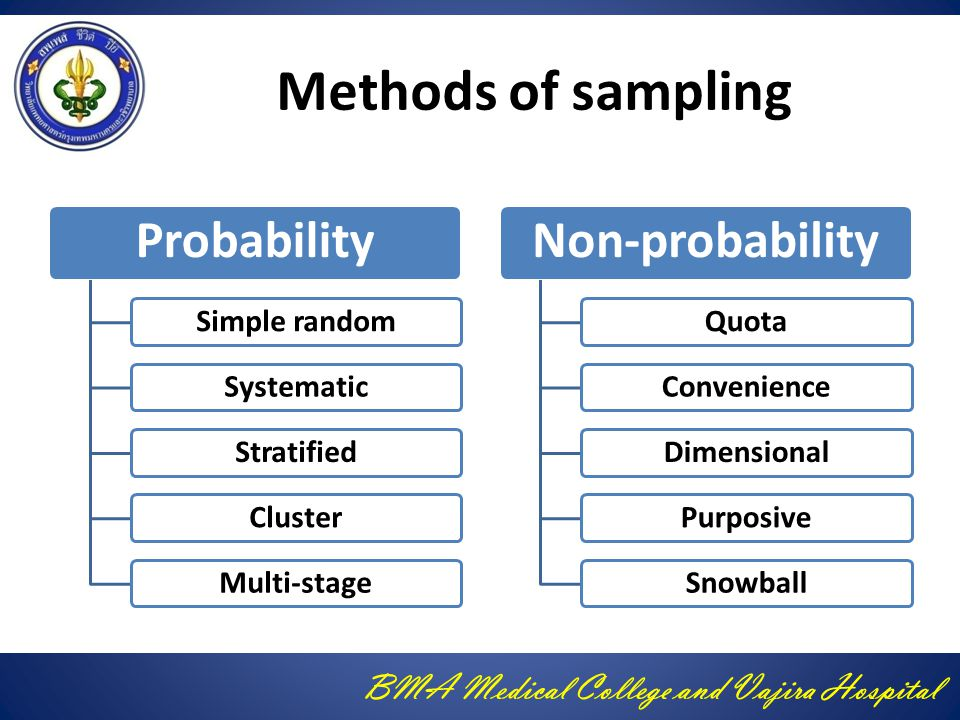 BMA Medical College and Vajira Hospital Methods of sampling Probability Simple randomSystematicStratifiedClusterMulti-stage Non-probability QuotaConve