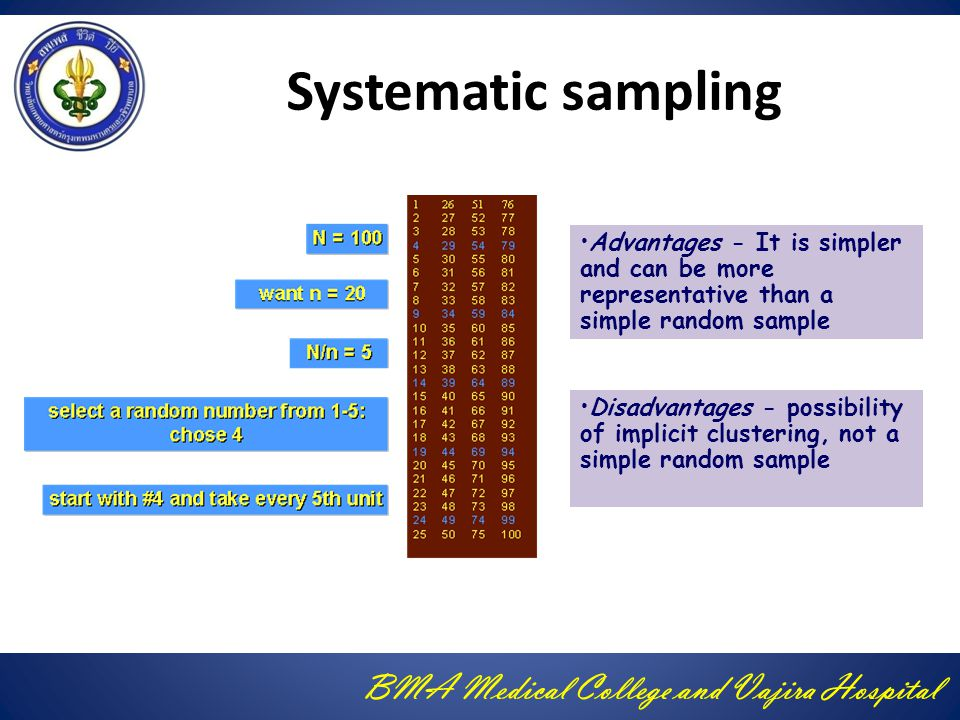 BMA Medical College and Vajira Hospital Systematic sampling Advantages - It is simpler and can be more representative than a simple random sample Disa