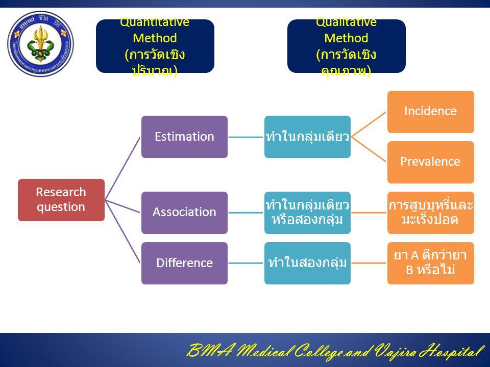 BMA Medical College and Vajira Hospital Research question Estimation ทำในกลุ่มเดียว IncidencePrevalenceAssociation ทำในกลุ่มเดียว หรือสองกลุ่ม การสูบบุหรี่และ มะเร็งปอด Difference ทำในสองกลุ่ม ยา A ดีกว่ายา B หรือไม่ Quantitative Method ( การวัดเชิง ปริมาณ ) Qualitative Method ( การวัดเชิง คุณภาพ )