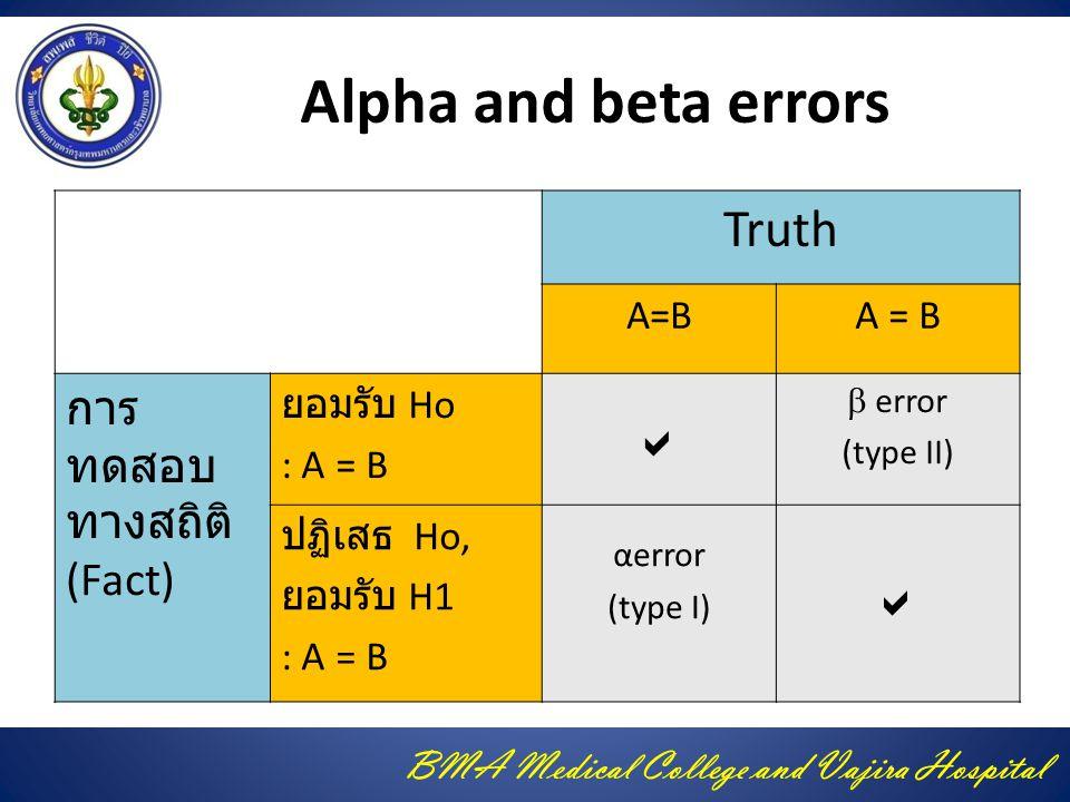 BMA Medical College and Vajira Hospital Alpha and beta errors Truth A=B การ ทดสอบ ทางสถิติ (Fact) ยอมรับ Ho : A = B   error (type II) ปฏิเสธ Ho, ยอมรับ H1 : A = B αerror (type I) 