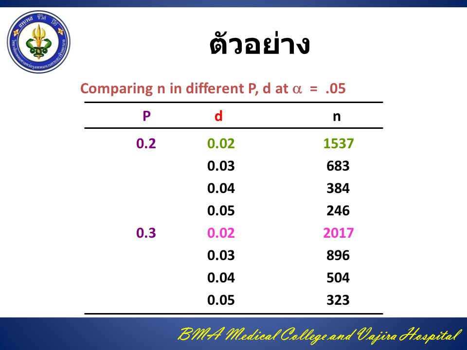 BMA Medical College and Vajira Hospital ตัวอย่าง Comparing n in different P, d at  =.05 0.2 0.02 1537 0.03 683 0.04 384 0.05 246 0.3 0.02 2017 0.03 8