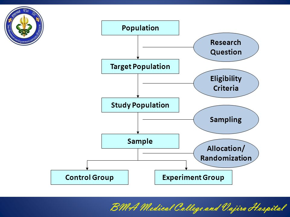 BMA Medical College and Vajira Hospital Population Target Population Study Population Sample Control GroupExperiment Group Allocation/ Randomization S