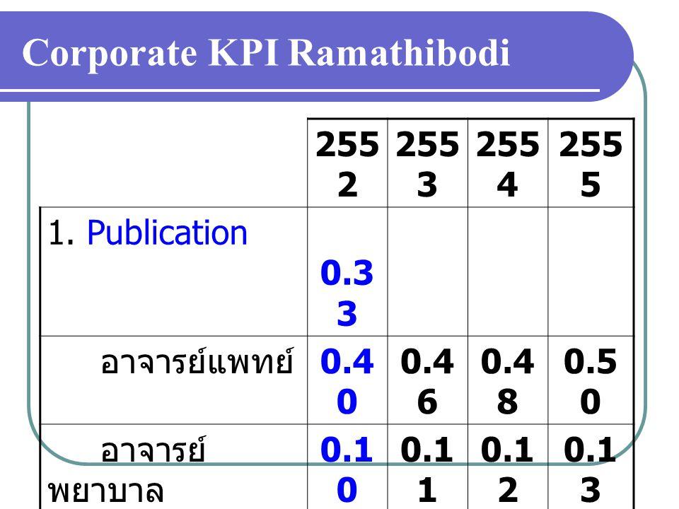 Corporate KPI Ramathibodi 255 2 255 3 255 4 255 5 1. Publication 0.3 3 อาจารย์แพทย์ 0.4 0 0.4 6 0.4 8 0.5 0 อาจารย์ พยาบาล 0.1 0 0.1 1 0.1 2 0.1 3 2.