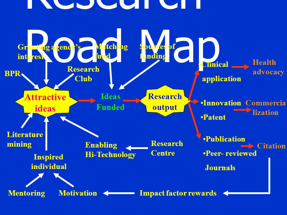 Research Road Map Granting agency's interest BPR Research Club Attractive ideas Literature mining Inspired individual MentoringMotivation Ideas Funded Research output Clinical application Health advocacy Innovation Patent Publication Peer- reviewed Journals Citation Commercia lization Impact factor rewards Matching fund Sources of funding Research Centre Enabling Hi-Technology