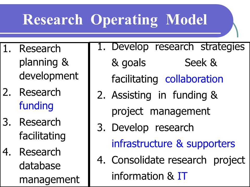 Research Operating Model  Research planning & development  Research funding  Research facilitating  Research database management  Researcher