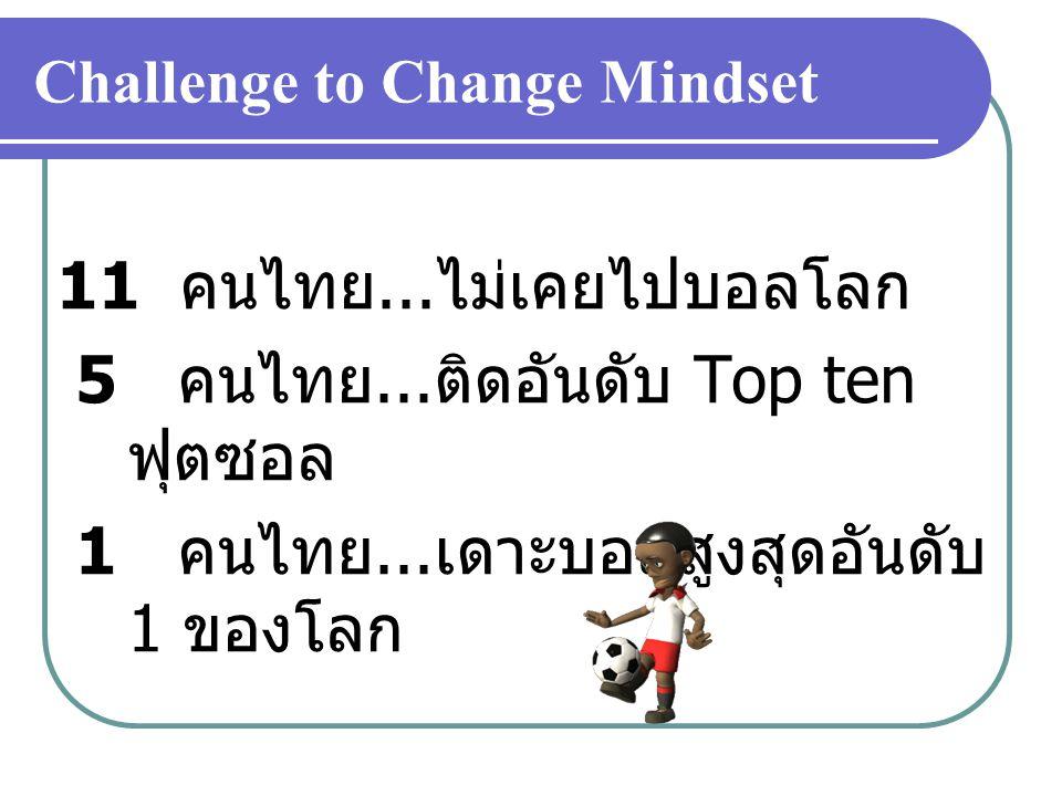 Challenge to Change Mindset 11 คนไทย... ไม่เคยไปบอลโลก 5 คนไทย... ติดอันดับ Top ten ฟุตซอล 1 คนไทย... เดาะบอลสูงสุดอันดับ 1 ของโลก