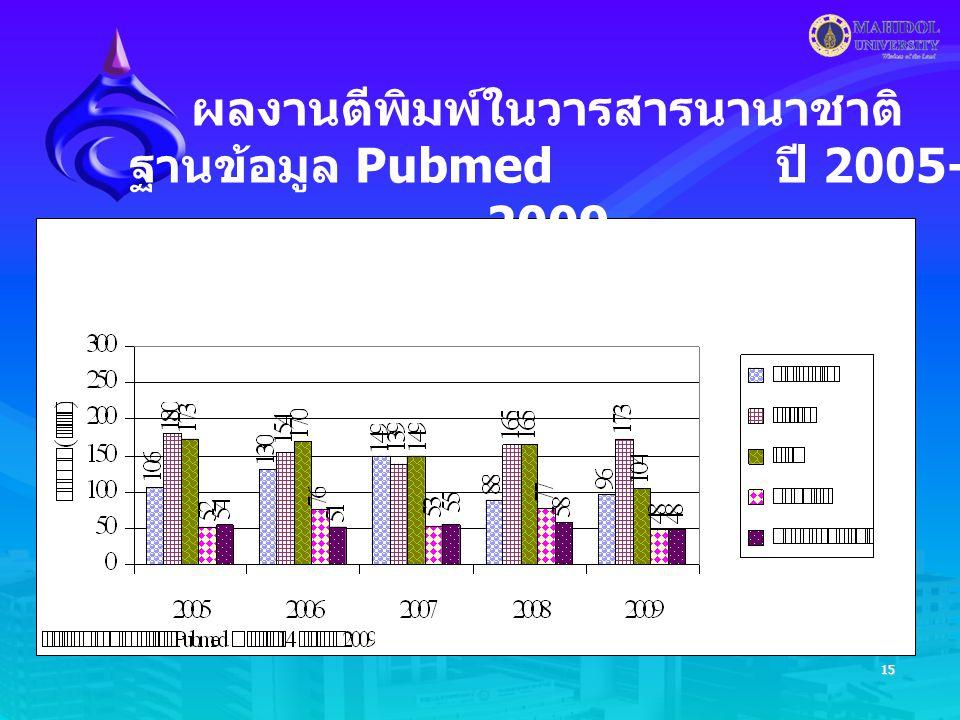 15 ผลงานตีพิมพ์ในวารสารนานาชาติ ฐานข้อมูล Pubmed ปี 2005- 2009