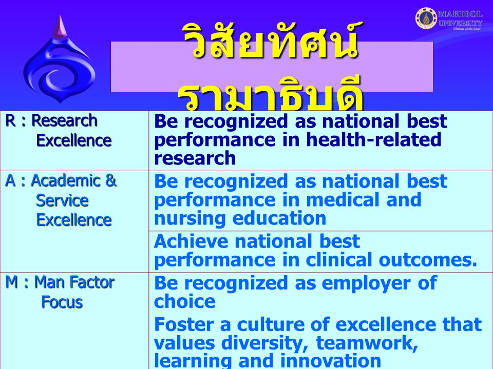 2 วิสัยทัศน์ รามาธิบดี R : Research Excellence Excellence Be recognized as national best performance in health-related research A : Academic & Service Service Excellence Excellence Be recognized as national best performance in medical and nursing education Achieve national best performance in clinical outcomes.
