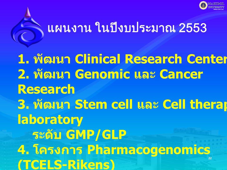22 แผนงาน ในปีงบประมาณ 2553 1. พัฒนา Clinical Research Center 2.