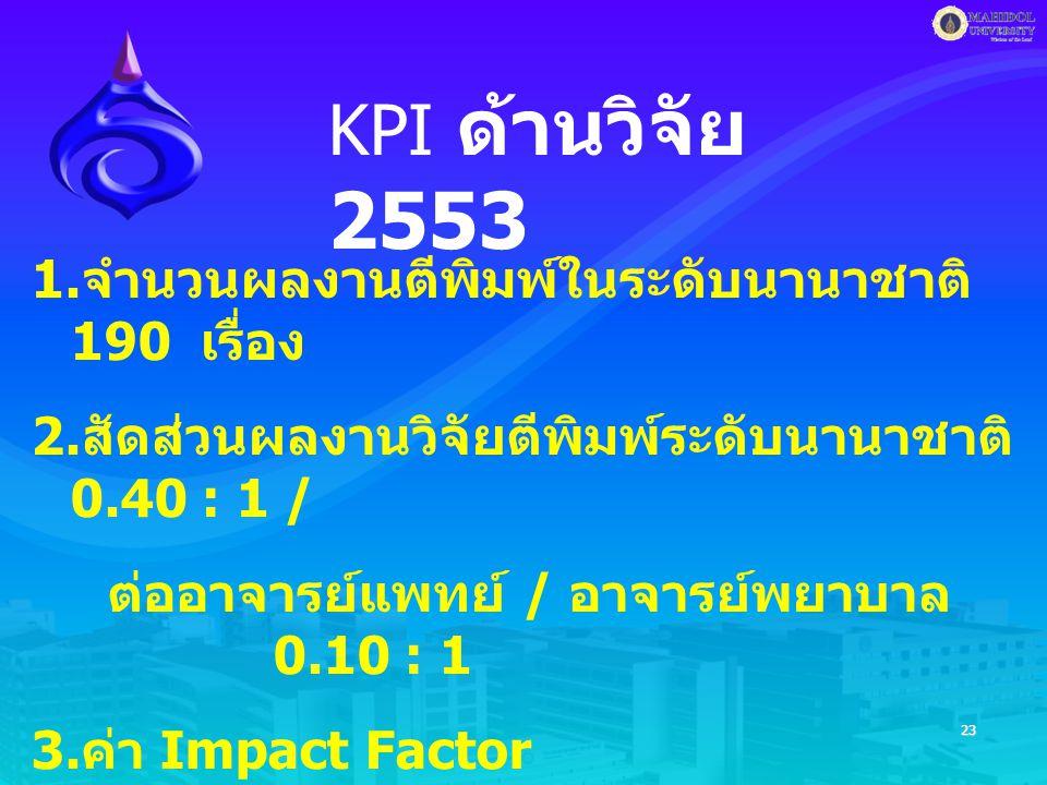 23 KPI ด้านวิจัย 2553 1. จำนวนผลงานตีพิมพ์ในระดับนานาชาติ 190 เรื่อง 2.
