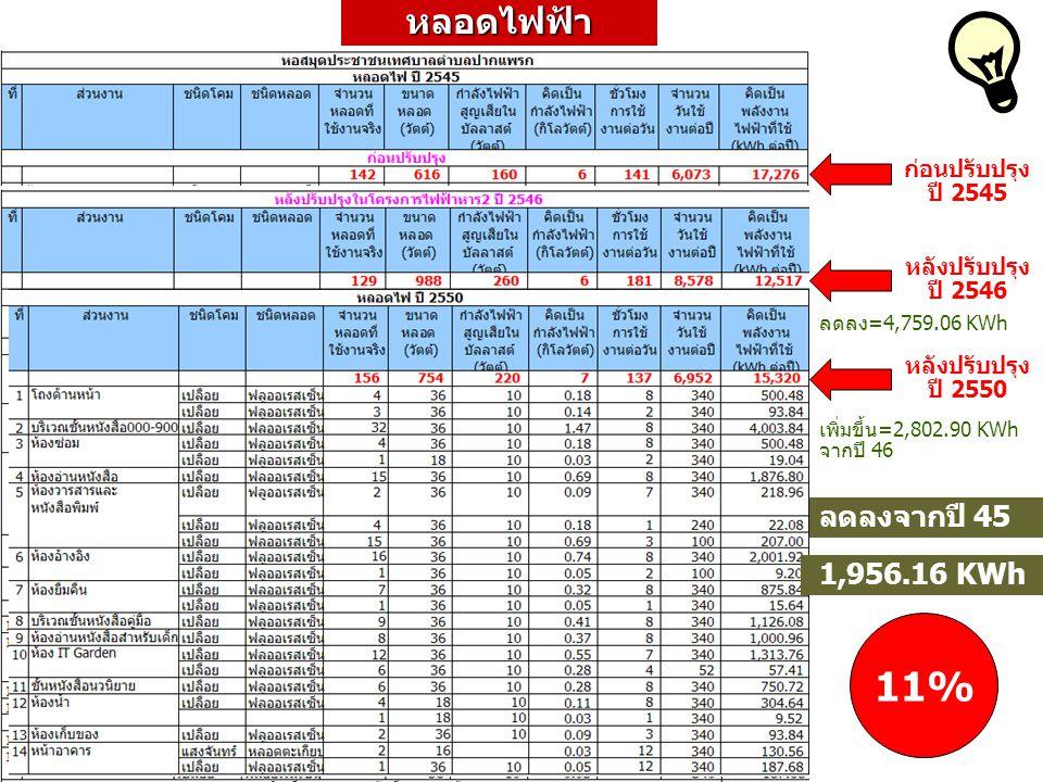 เครื่องปรับอากาศ ก่อนปรับปรุงปี 2545 ลดลง=15,551.54 KWh ลดลงจากปี 45 39,777.97 KWh 42% หลังปรับปรุงปี 2546 ลดลง= 24226.44 KWh จากปี 46