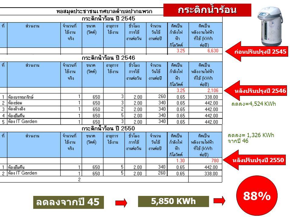 ก่อนปรับปรุงปี 2545 ลดลง=4,524 KWh ลดลงจากปี 45 5,850 KWh 88% หลังปรับปรุงปี 2546 หลังปรับปรุงปี 2550 ลดลง= 1,326 KWh จากปี 46 กระติกน้ำร้อน