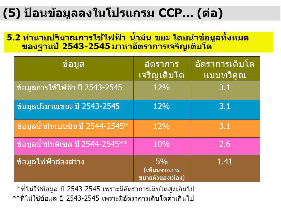 (5) ป้อนข้อมูลลงในโปรแกรม CCP… (ต่อ) 5.2 ทำนายปริมาณการใช้ไฟฟ้า น้ำมัน ขยะ โดยนำข้อมูลทั้งหมด ของฐานปี 2543-2545 มาหาอัตราการเจริญเติบโต ข้อมูลอัตราการ เจริญเติบโต อัตราการเติบโต แบบทวีคูณ ข้อมูลการใช้ไฟฟ้า ปี 2543-254512%3.1 ข้อมูลปริมาณขยะ ปี 2543-254512%3.1 ข้อมูลน้ำมันเบนซิน ปี 2544-2545*12%3.1 ข้อมูลน้ำมันดีเซล ปี 2544-2545**10%2.6 ข้อมูลไฟฟ้าส่องสว่าง5% (เทียบจากการ ขยายตัวของเมือง) 1.41 *ที่ไม่ใช้ข้อมูล ปี 2543-2545 เพราะมีอัตราการเติบโตสูงเกินไป **ที่ไม่ใช้ข้อมูล ปี 2543-2545 เพราะมีอัตราการเติบโตต่ำเกินไป