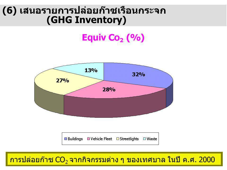 (6) เสนอรายการปล่อยก๊าซเรือนกระจก (GHG Inventory) การปล่อยก๊าซ CO 2 จากกิจกรรมต่าง ๆ ของเทศบาล ในปี ค.ศ.