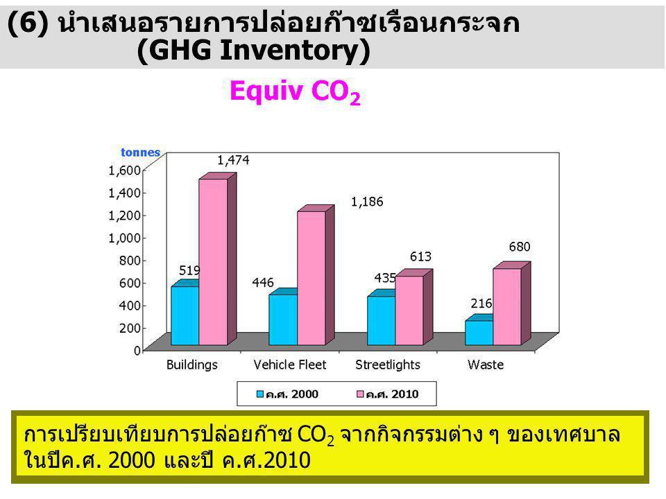 (6) นำเสนอรายการปล่อยก๊าซเรือนกระจก (GHG Inventory) การเปรียบเทียบการปล่อยก๊าซ CO 2 จากกิจกรรมต่าง ๆ ของเทศบาล ในปีค.ศ.