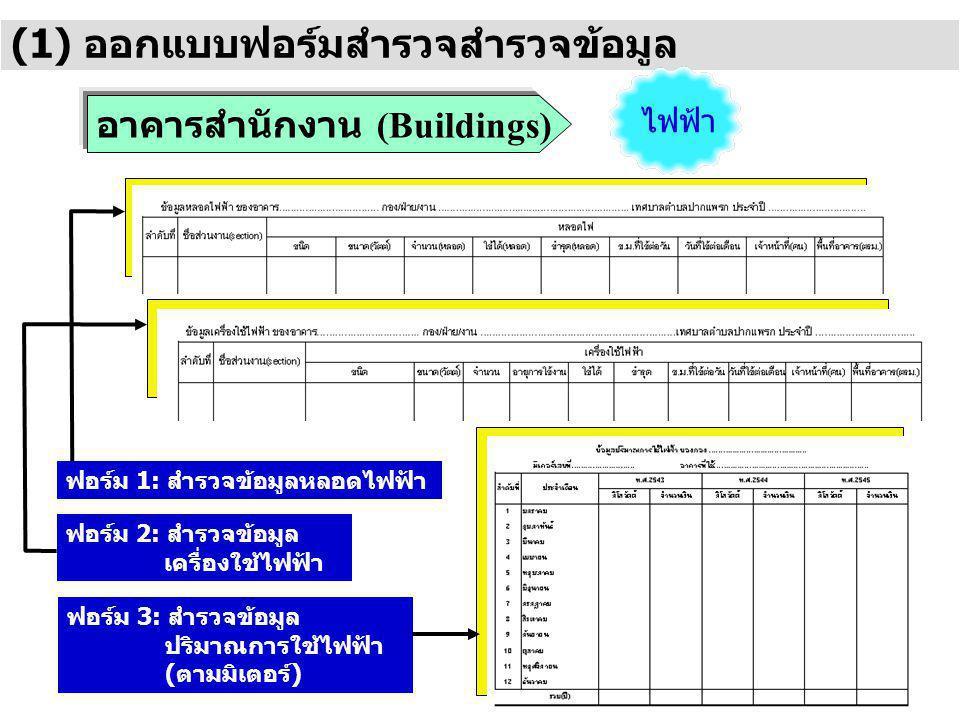 (1) ออกแบบฟอร์มสำรวจสำรวจข้อมูล อาคารสำนักงาน (Buildings) ฟอร์ม 1: สำรวจข้อมูลหลอดไฟฟ้า ฟอร์ม 2: สำรวจข้อมูล เครื่องใช้ไฟฟ้า ฟอร์ม 3: สำรวจข้อมูล ปริมาณการใช้ไฟฟ้า (ตามมิเตอร์) ไฟฟ้า