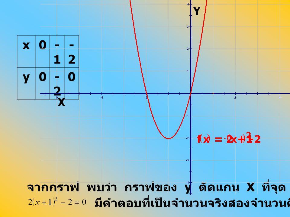 จากกราฟ พบว่า กราฟของ y ตัดแกน X ที่จุด (0, 0) และ (-2, 0) แสดงว่า มีคำตอบที่เป็นจำนวนจริงสองจำนวนคือ 0 และ -2 x0-1 -2-2 y0-2-2 0