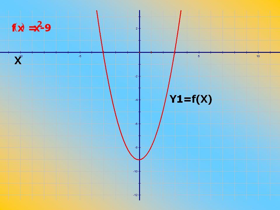 จากกราฟ พบว่า กราฟตัดแกน X สองจุด หาจุดที่กราฟตัดแกน X โดยกำหนดให้ y = 0 จะได้ นั่นคือ x = -3 หรือ x = 3 จะได้กราฟของ y ตัดแกน X ที่จุด (-3, 0) และ (3, 0) ดังรูป