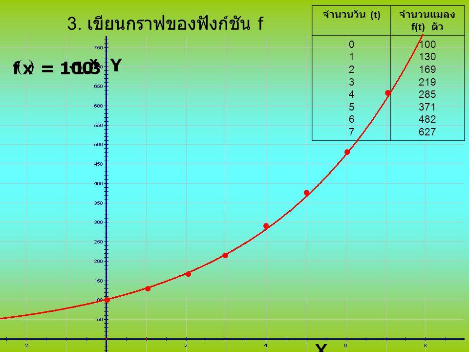 3. เขียนกราฟของฟังก์ชัน f จำนวนวัน (t) จำนวนแมลง f(t) ตัว 0123456701234567 100 130 169 219 285 371 482 627