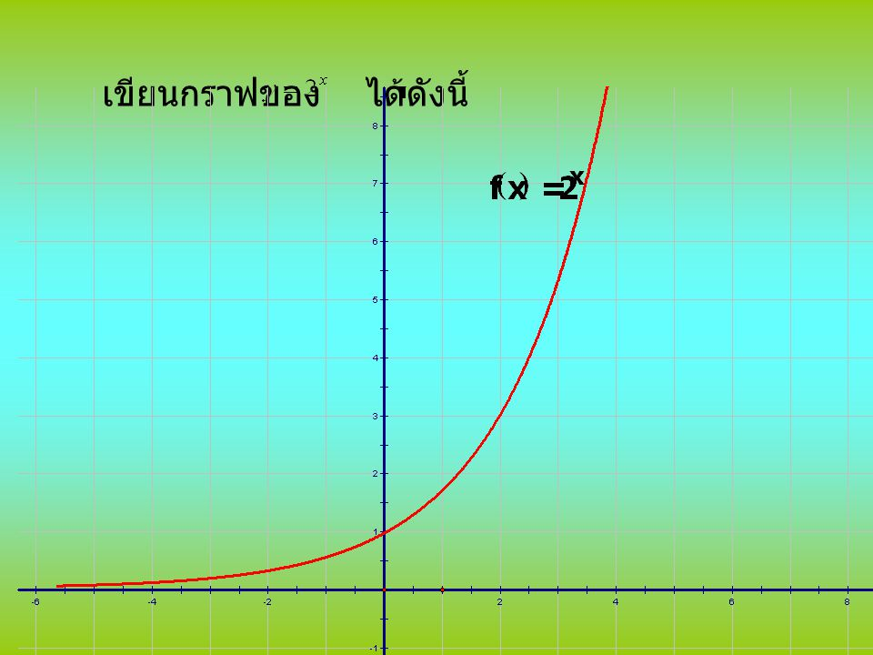 จากรูป จะเห็นว่า เมื่อ x มีค่าเพิ่มขึ้น y จะ มีค่าเพิ่มขึ้นด้วย และ ค่าของ y หรือ จะเพิ่มขึ้นอย่างรวดเร็ว เมื่อ x เป็นจำนวนเต็ม บวก และมีค่าเพิ่มขึ้น y จะมีค่าน้อยลง และมี ค่าเข้าใกล้ศูนย์ เมื่อ x เป็นจำนวนลบ โดเมนของฟังก์ชัน คือเซตของจำนวน จริง เรนจ์ของฟังก์ชัน คือ เซตของจำนวนจริง บวก