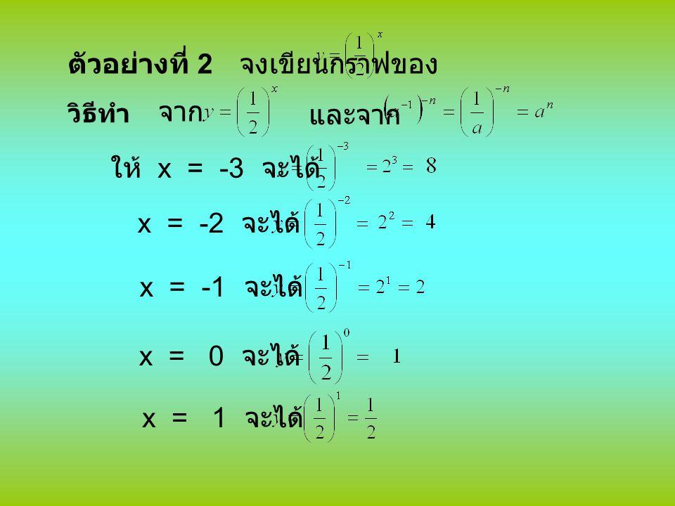 ตัวอย่างที่ 2 จงเขียนกราฟของ วิธีทำ จาก และจาก ให้ x = -3 จะได้ x = -2 จะได้ x = -1 จะได้ x = 0 จะได้ x = 1 จะได้