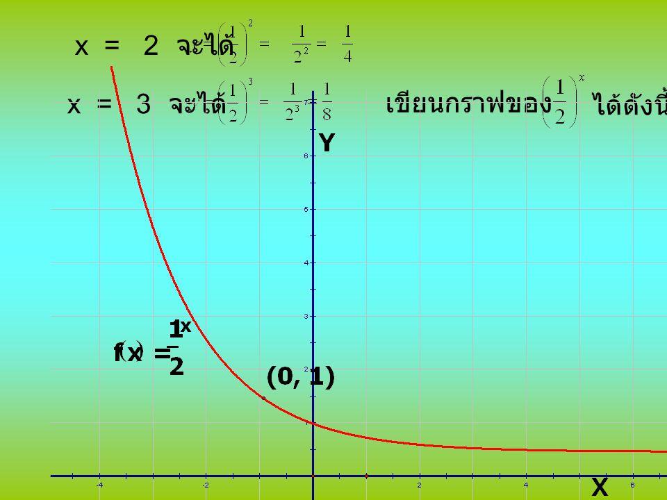 จากรูป เมื่อ x มีค่าเพิ่มขึ้น y จะมีค่า ลดลง และมีค่าเข้าใกล้ศูนย์ และ x มีค่าลดลง y จะมีค่าเพิ่มขึ้น โดเมนของฟังก์ชันคือเซตของจำนวนจริง เรนจ์ของฟังก์ชันคือเซตของ จำนวนจริงบวก