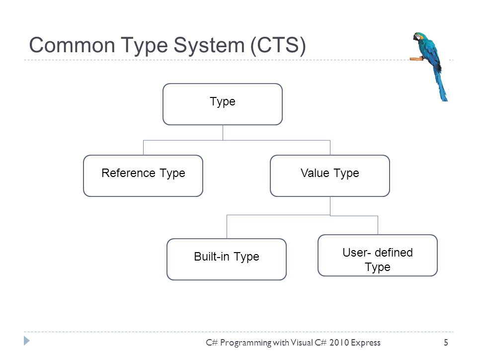 Common Type System (CTS) C# Programming with Visual C# 2010 Express5 TypeReference TypeBuilt-in TypeValue Type User- defined Type