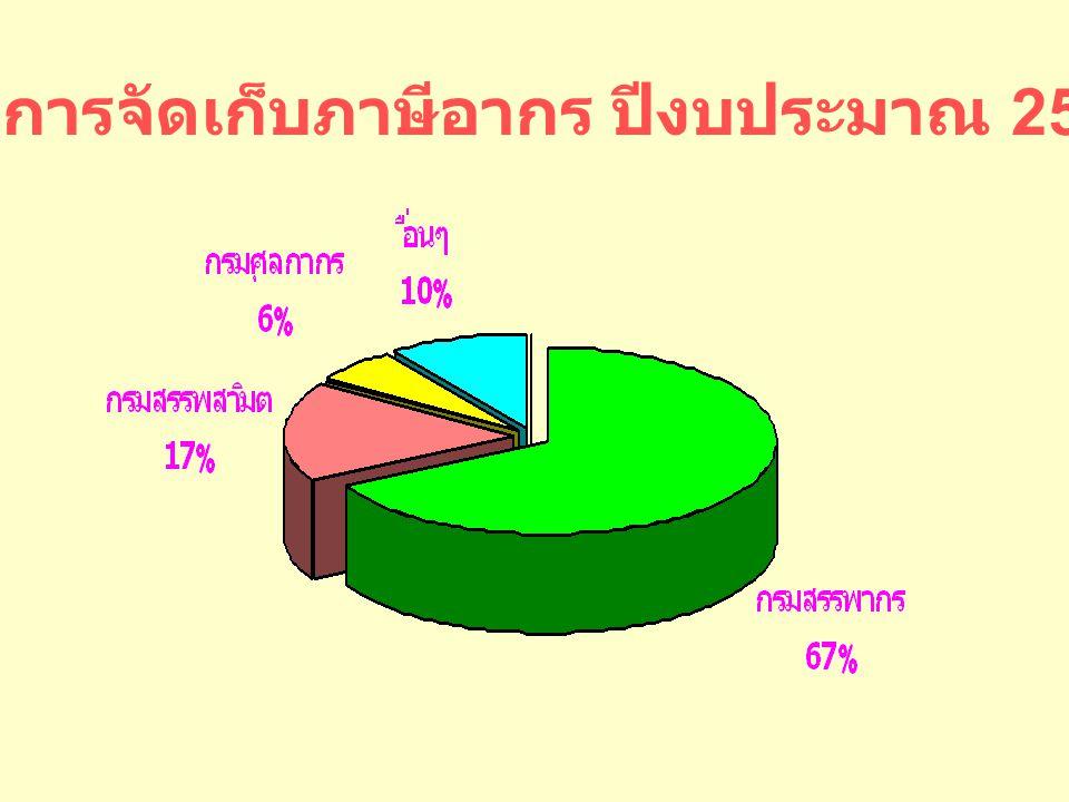 ผลการจัดเก็บภาษีอากร ปีงบประมาณ 2549