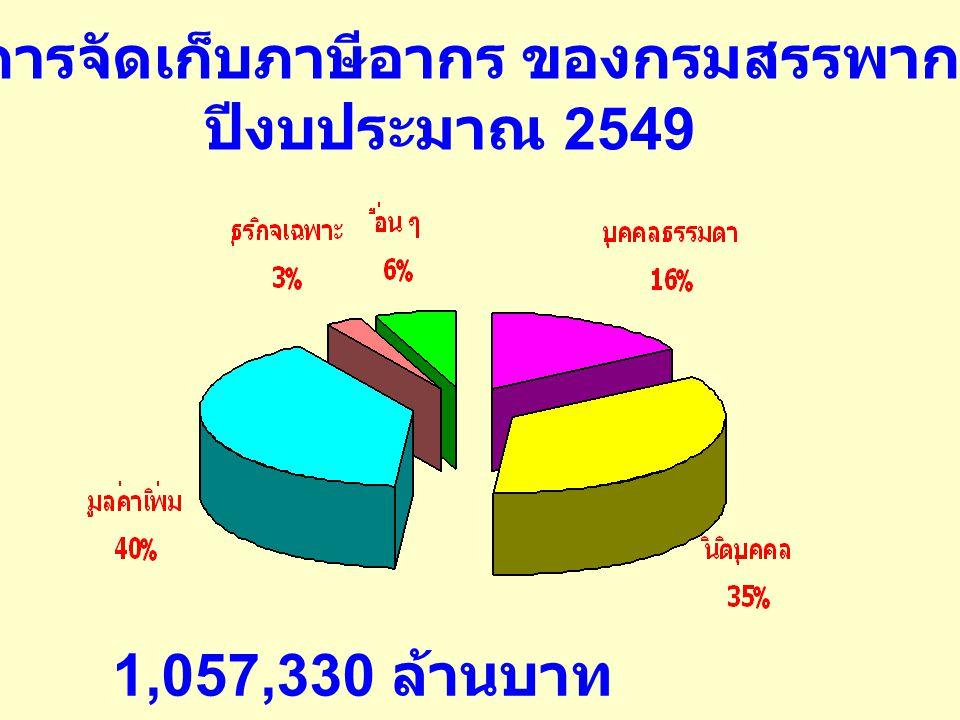 ผลการจัดเก็บภาษีอากร ของกรมสรรพากร ปีงบประมาณ 2549 1,057,330 ล้านบาท