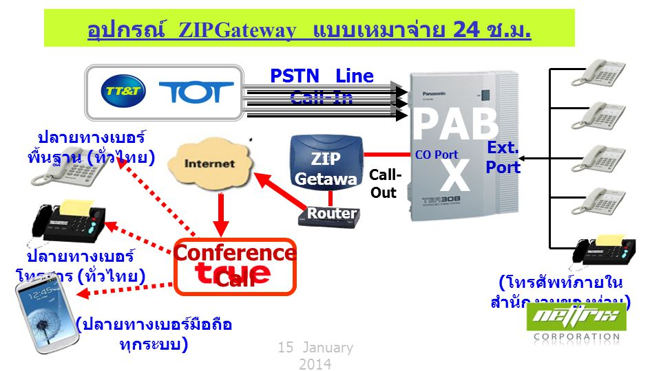 VoIP ZIP Gateway (2 Ports/4 Ports)  คุณสมบัติของ ZIPGateway (FXS) -อุปกรณ์โทรศัพท์ 2 หรือ 4 Ports (ช่องสัญญาณ) เหมาะสำหรับใช้งานในองค์กร หรือหน่วยงานที่มีการใช้ โทรศัพท์ หรือ ส่งแฟกซ์ในปริมาณที่เยอะมากๆ ต่อวัน -สามารถต่อเชื่อมกับตู้สาขา (PABX) เพื่อช่วยประหยัด ค่าโทรศัพท์ และ ต่อพ่วงกับเครื่อง โทรสารเพื่อการ ส่งแฟ็กซ์ สำหรับองค์กรที่ส่งแฟ็กซ์ในปริมาณมากๆ ต่อวัน ได้เป็นอย่างดี -ให้บริการแบบเหมาจ่ายได้ 24 ช.ม.