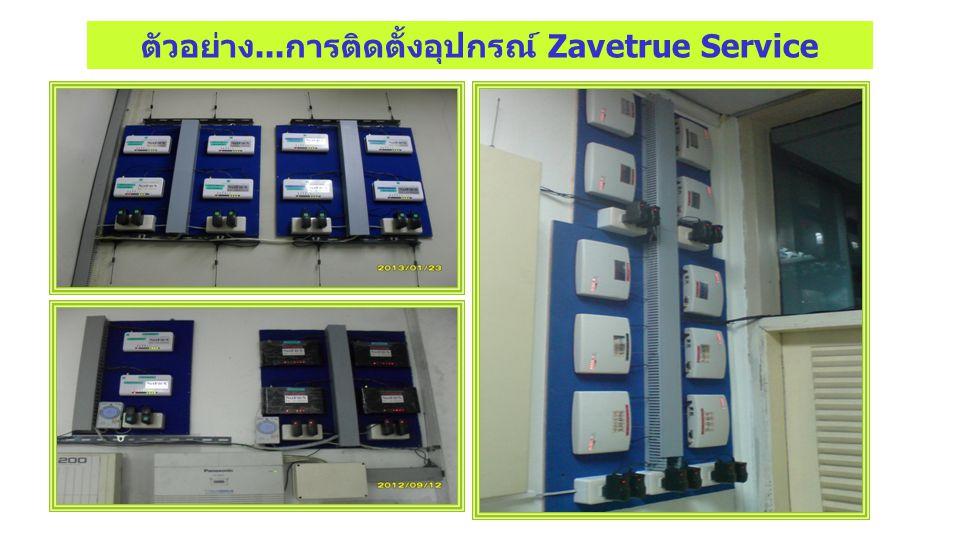 อุปกรณ์ ZIPGateway แบบเหมาจ่าย 24 ช.ม. PAB X CO Port Ext.