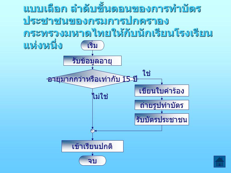 ตัวอย่าง การจำลองความคิดเป็นผังงาน แบบเลือก ลำดับขั้นตอนของการทำบัตร ประชาชนของกรมการปกคราอง กระทรวงมหาดไทยให้กับนักเรียนโรงเรียน แห่งหนึ่ง เริ่ม รับข