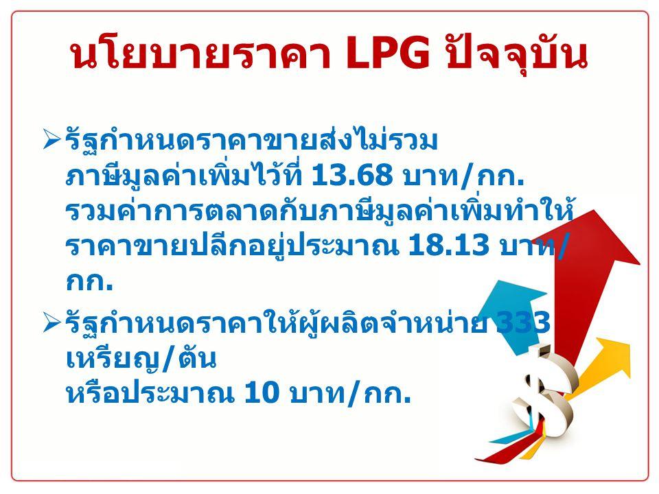 นโยบายราคา LPG ปัจจุบัน  รัฐกำหนดราคาขายส่งไม่รวม ภาษีมูลค่าเพิ่มไว้ที่ 13.68 บาท / กก. รวมค่าการตลาดกับภาษีมูลค่าเพิ่มทำให้ ราคาขายปลีกอยู่ประมาณ 18
