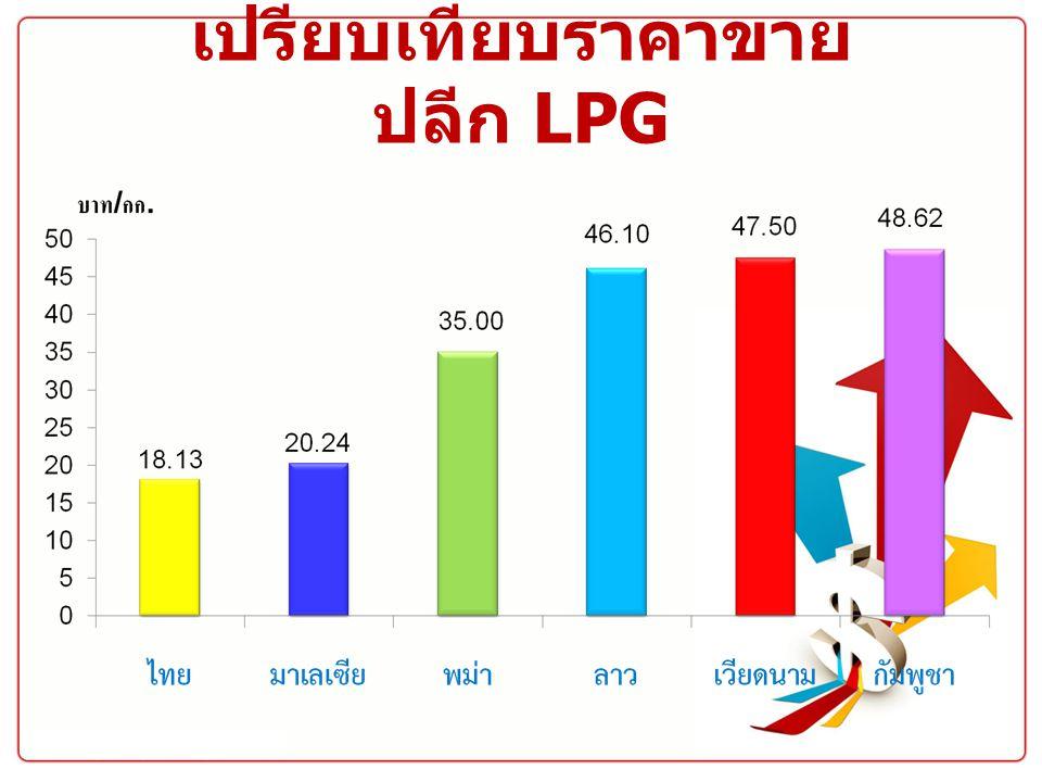 เปรียบเทียบราคาขาย ปลีก LPG