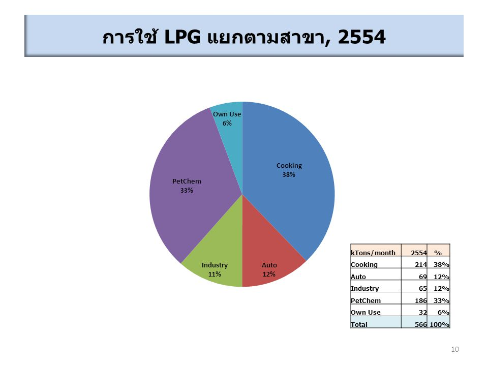 การใช้ LPG แยกตามสาขา, 2554 10 kTons/month2554% Cooking21438% Auto6912% Industry6512% PetChem18633% Own Use326% Total566100%