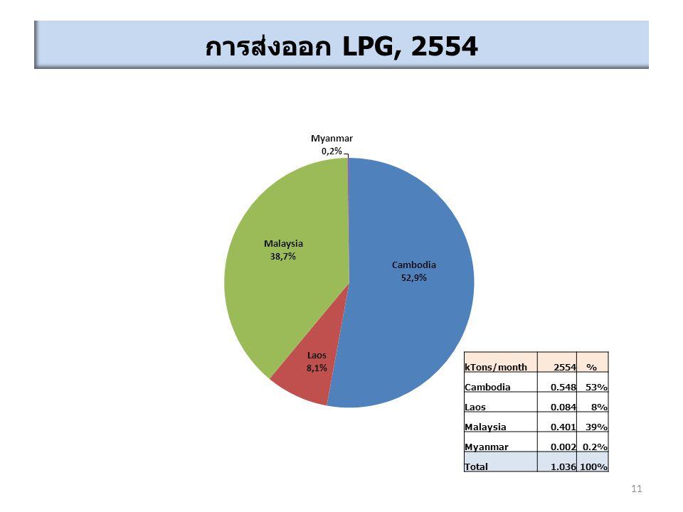 การส่งออก LPG, 2554 11 kTons/month2554% Cambodia0.54853% Laos0.0848% Malaysia0.40139% Myanmar0.0020.2% Total1.036100%