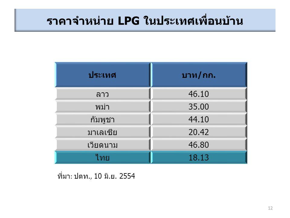 ราคาจำหน่าย LPG ในประเทศเพื่อนบ้าน ที่มา : ปตท., 10 มิ.