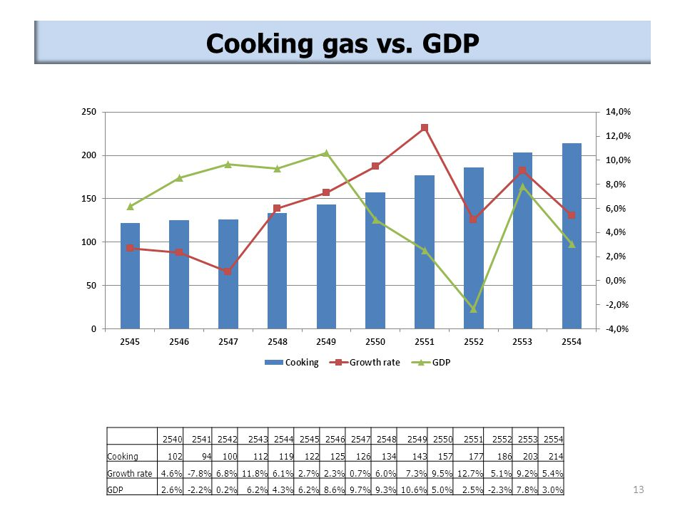 Cooking gas vs. GDP 254025412542254325442545254625472548254925502551255225532554 Cooking10294100112119122125126134143157177186203214 Growth rate4.6%-7