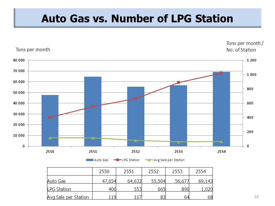 Auto Gas vs. Number of LPG Station Tons per month Tons per month / No. of Station 25502551255225532554 Auto Gas47,65464,63255,50456,67769,143 LPG Stat