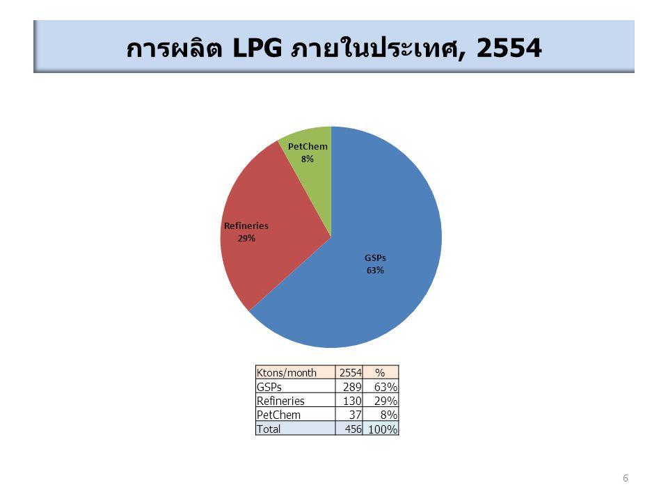 การผลิต LPG ภายในประเทศ, 2554 6 Ktons/month2554% GSPs28963% Refineries13029% PetChem378% Total456 100%